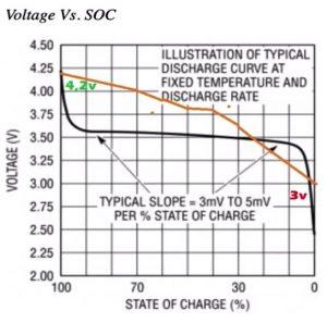 Curva real de tensión de celdas en función del porcentaje de carga