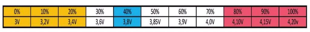 Evolución real de los valores de tensión en función de la carga de la batería