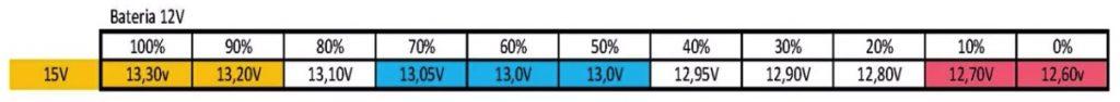 Datos reales de la descarga de la batería de 12 V